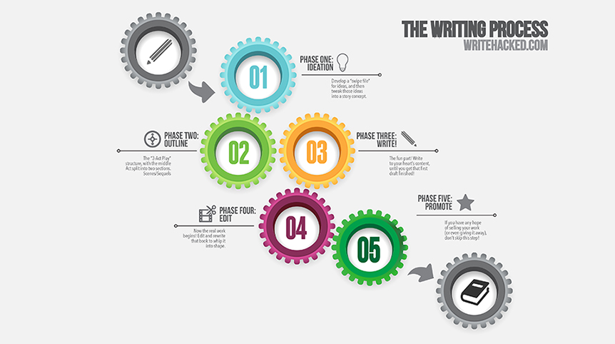 A Writer's Workflow: How I Work